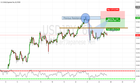 USDJPY: SHORT on $USDJPY Opportunity