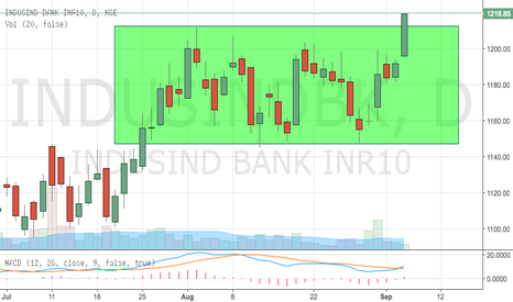 INDUSINDBK: Indusind Bank - Breaking out from Rectangle Consolidation