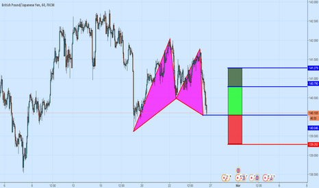 GBPJPY: A Bullish Gartley Pattern on GBPJPY