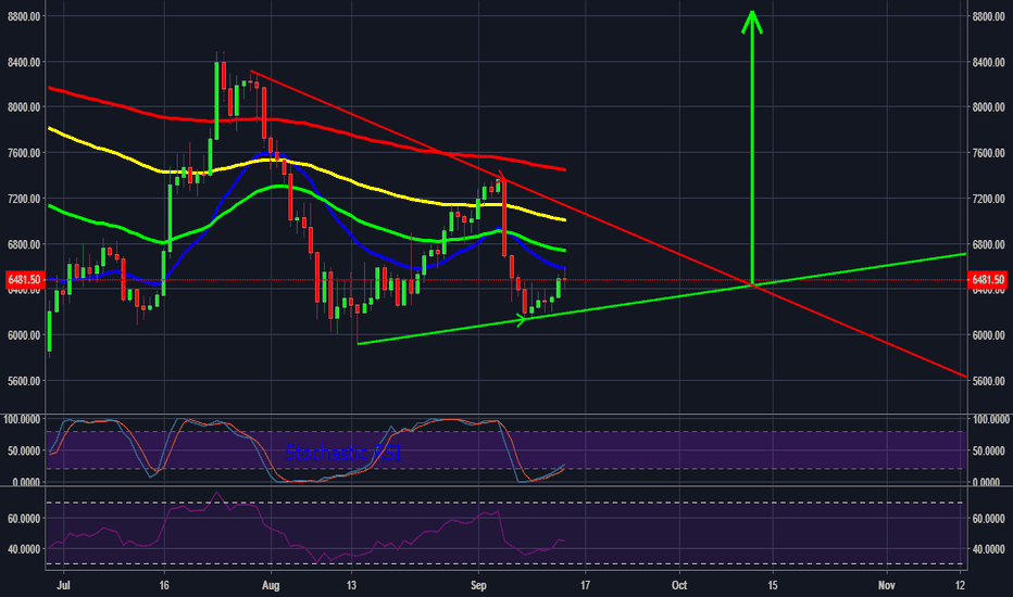 BTCUSD: BTC/USD Revised Bullish Breakout Scenario