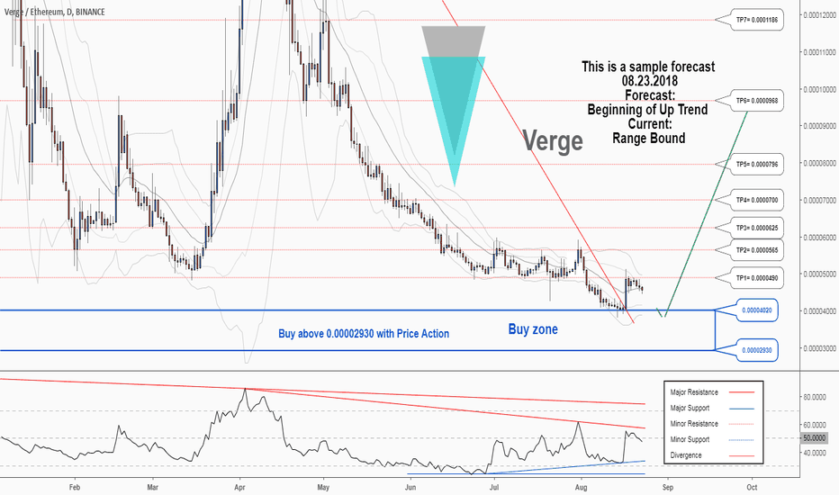 XVGETH: There is a possibility for the beginning of an uptrend in XVGETH