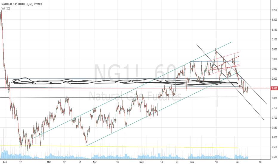 NG1!: 7/7/18 natural gas down trend