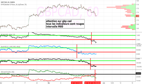GBPCAD: gbp cad intervalle M60 ou H1