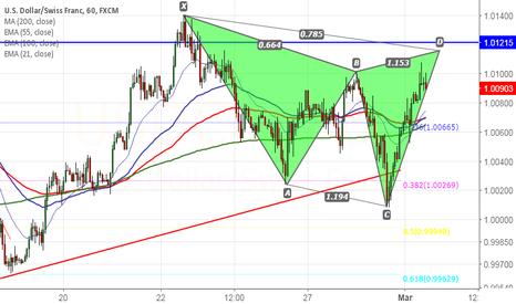 USDCHF: USD/CHF forms Bearish Bat pattern