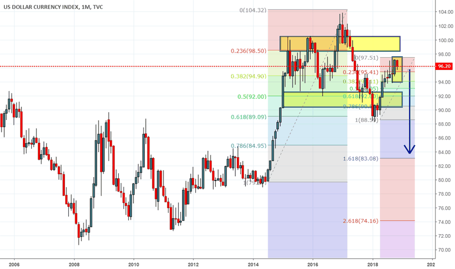 DXY: DXY 2019 road map 28.89