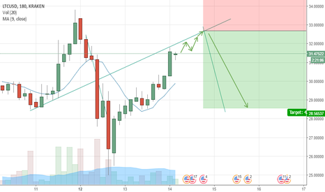 LTCUSD: LTCUSD today will slowly up but almost at the selling point