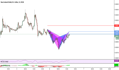 NZDUSD: Possible Bat and Cypher Patterns