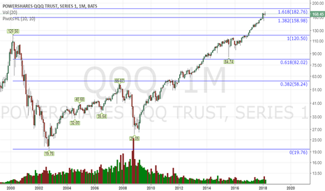 QQQ: What if we go first to 180 $QQQ #longterm view