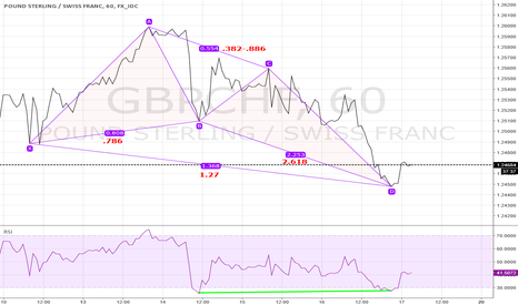 GBPCHF: Almost perfect Butterfly