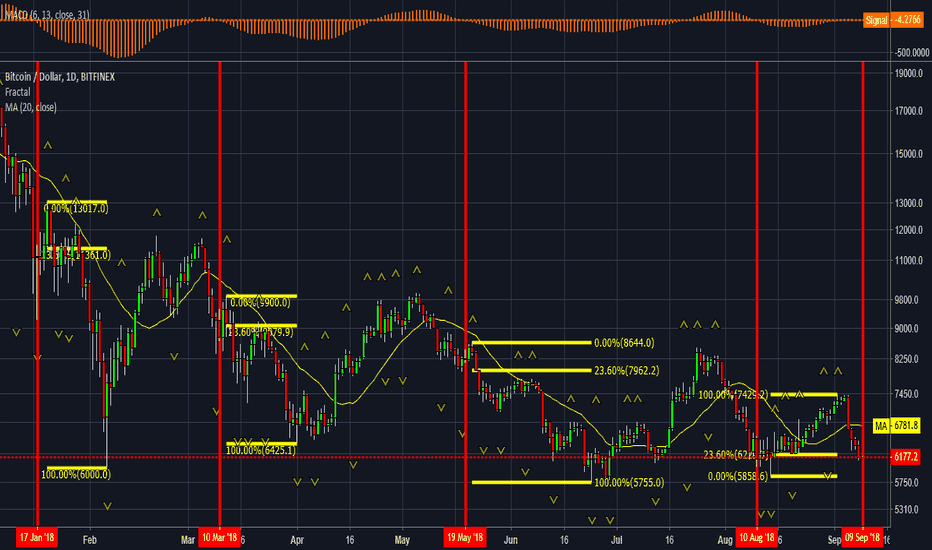 BTCUSD: #bitcoin not another pattern