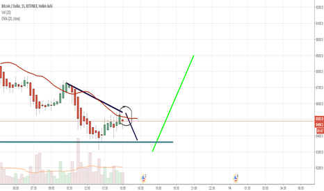 BTCUSD: Daily bottom then bounce up