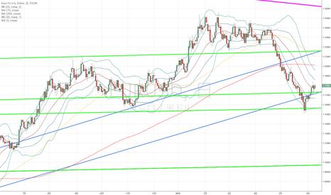 EURUSD: ユーロドル:ドル円にとってドル安要因かと