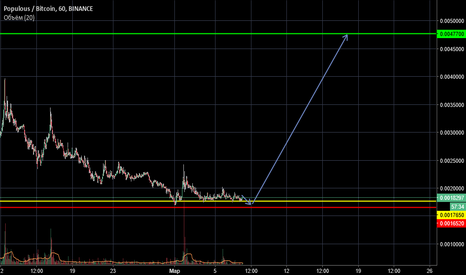 PPTBTC: PPT-BTC  Long