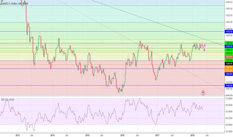 XAUUSD: Weekly XAU/USD Analysis