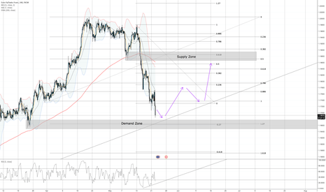 EURCHF: Confluence is Key!