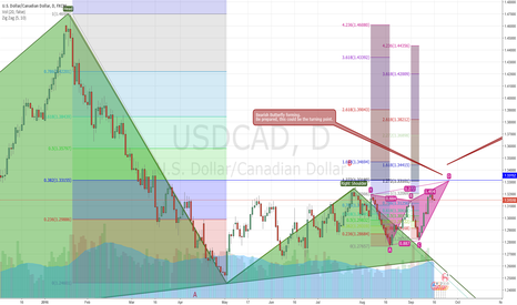 USDCAD: UCAD - Update: New pattern forming