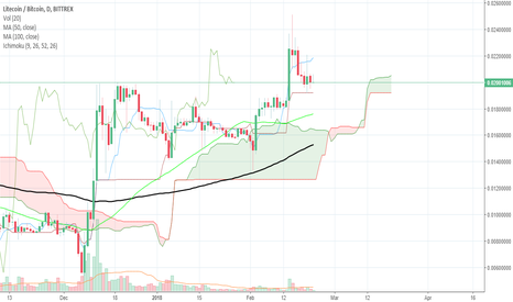 LTCBTC: ltc price analysis ( litecoin price analysis)