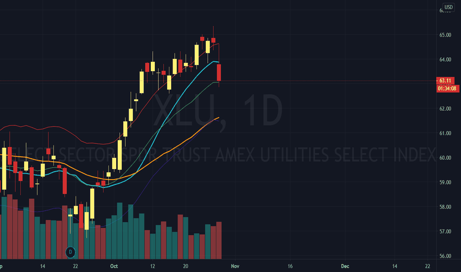 Xlu Stock Price And Chart Amex Xlu Tradingview