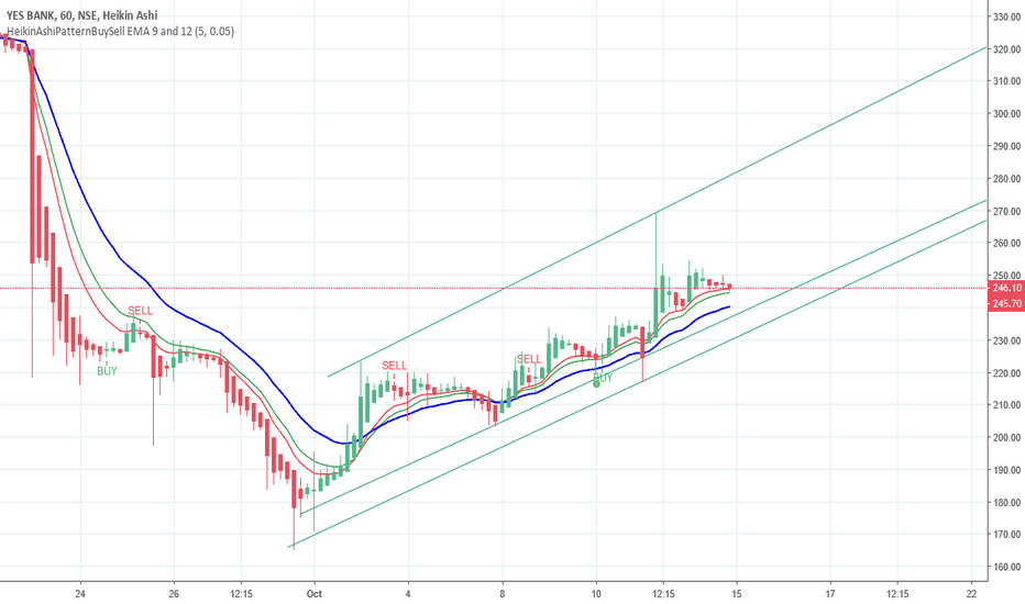 YESBANK: YESBANK is going in a trend making higher lows.. buy on dips?