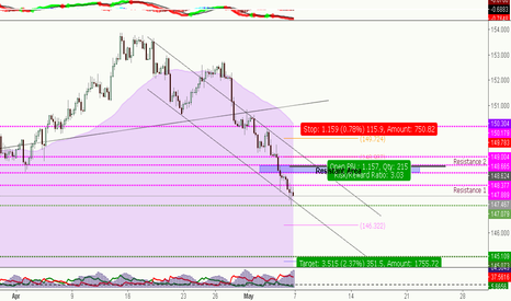 GBPJPY: GBPJPY***Wait to short
