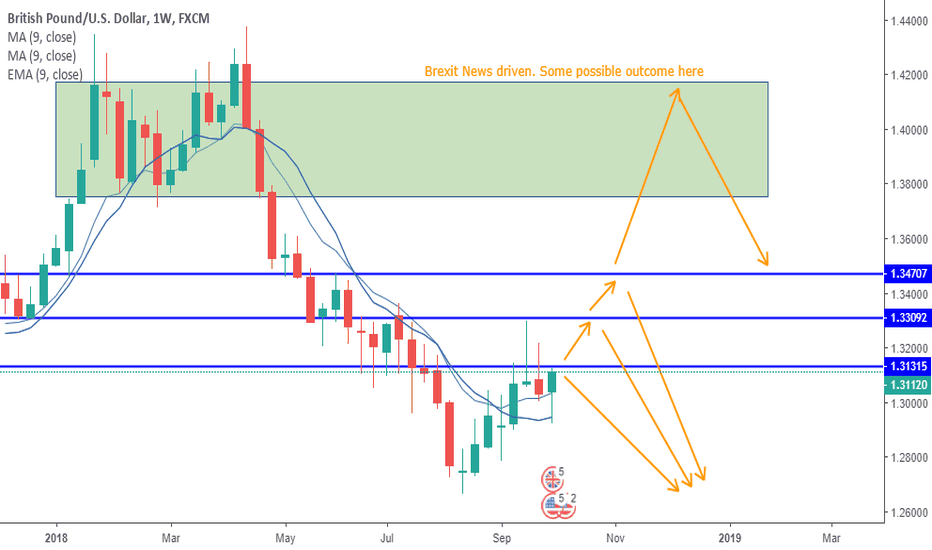 GBPUSD: GBPUSD, Waiting for the first confirmation of direction