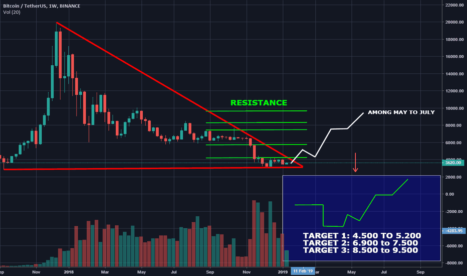 BTCUSDT: Analysis of high for Bitcoin over the next week