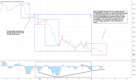 NZDGBP: GBPNZD inverse structure outlook (work in process)