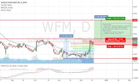 WFM: WFM - Cup & Handle Pattern