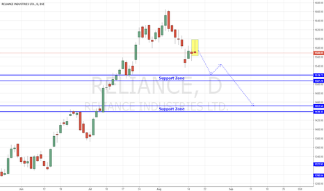 RELIANCE: Reliance - Trending Down