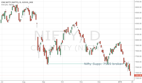 NIFTY: Nifty sell mode