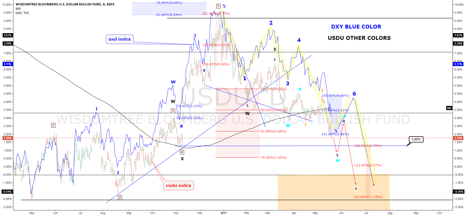 DXY positive competition with USDU Elliot wave analysis