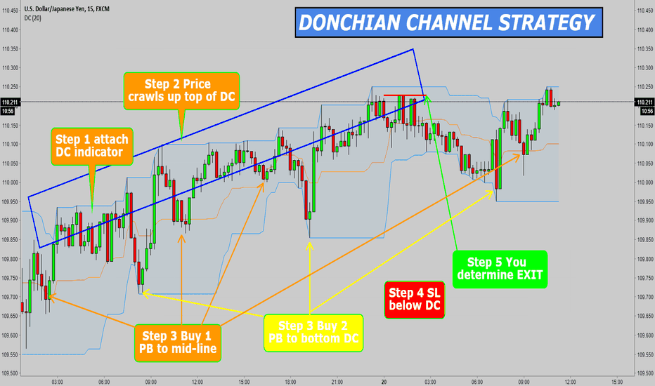 USDJPY: USDJPY 15M DONCHIAN CHANNEL STRATEGY
