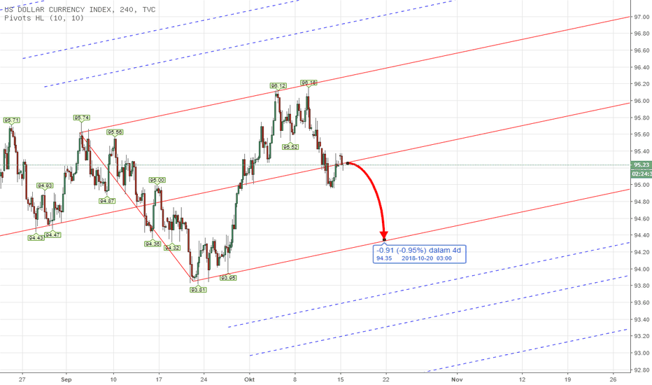 DXY: PITCHFORK - DXY US INDEX Weekly Analysis 15th - 19th Oct 2018