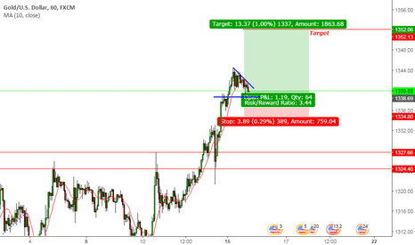 XAUUSD: long on GOLD for sometime again