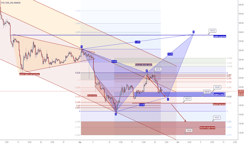 ETHUSD: ETHUSD - Bearish alternate shark