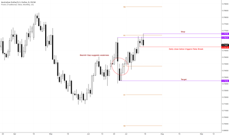 AUDUSD: False Break @ Major Swing Point
