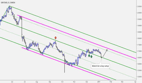 GBPAUD: GBPAUD Watch for Buying Opportunity at Key Support Level