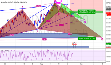 AUDUSD: AUD/USD Sell Or Wait And See?