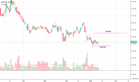 WIPRO: WIPRO Short term view