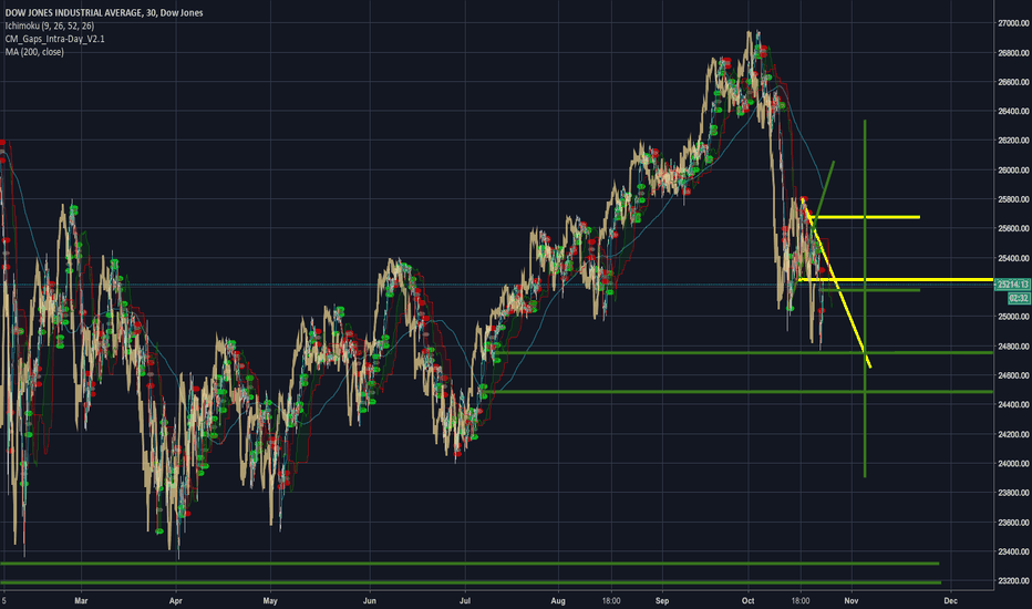 DJI: Consolidation before the election