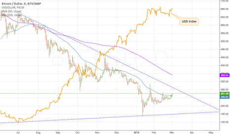 BTCUSD: Comparison with USD