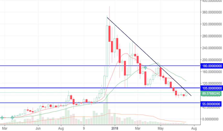 LTCUSD: Litecoin on 4-week maximum try to broke the downtrend