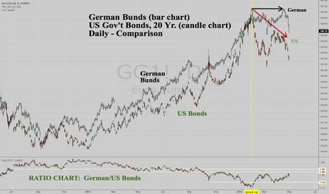 GG1!: German Bunds dropped to catch down to US Bonds