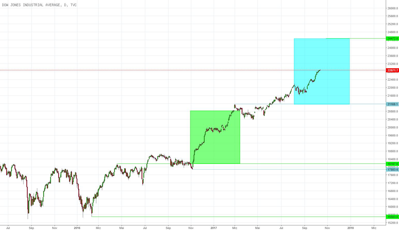 Kurszielermittlung für Dow Jones Industrial Average