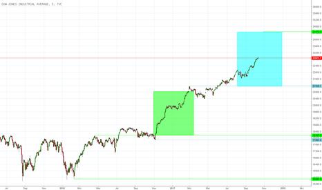 DJI: Kurszielermittlung für Dow Jones Industrial Average