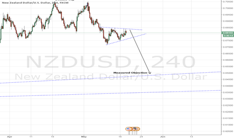 NZDUSD: NZDUSD - Bearish Structure Forming Ahead Of FOMC