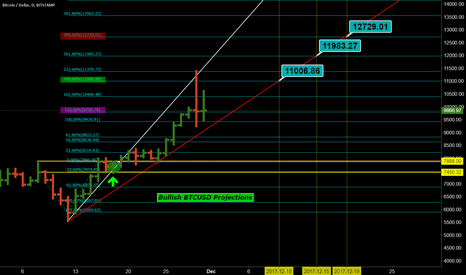 BTCUSD: Bullish BTCUSD Projections to hit by Dec. 19