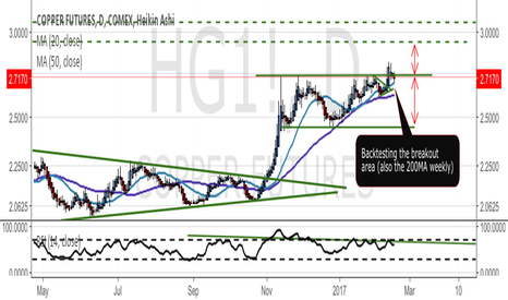 HG1!: Copper exaggerated drop / bear trap.