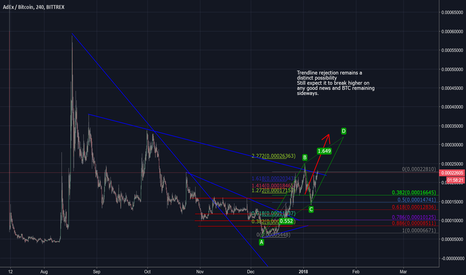 ADXBTC: ADXBTC - Still bullish, trend line needs to be broken