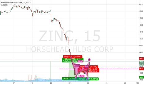 ZINC: $ZINC DOUBLE LOW